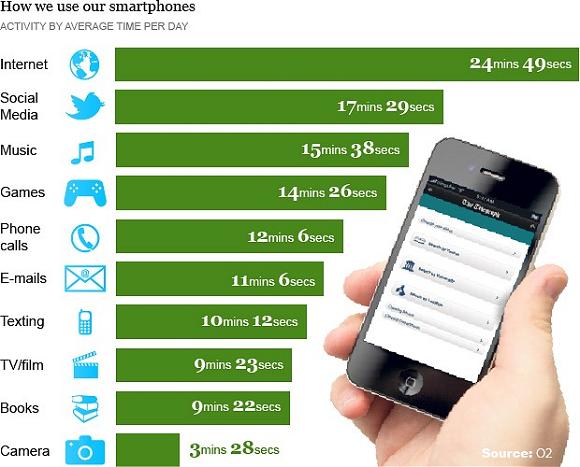 Telefonlarımızı nasıl kullanıyoruz