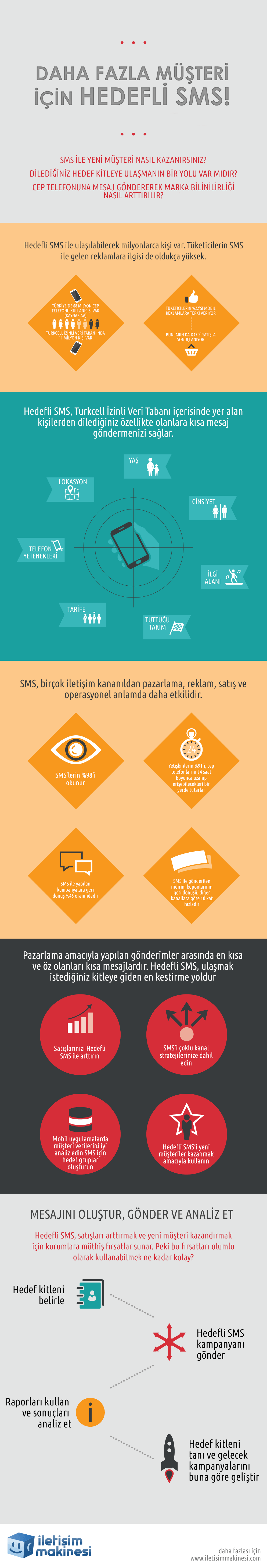 Hedefli SMS infografik